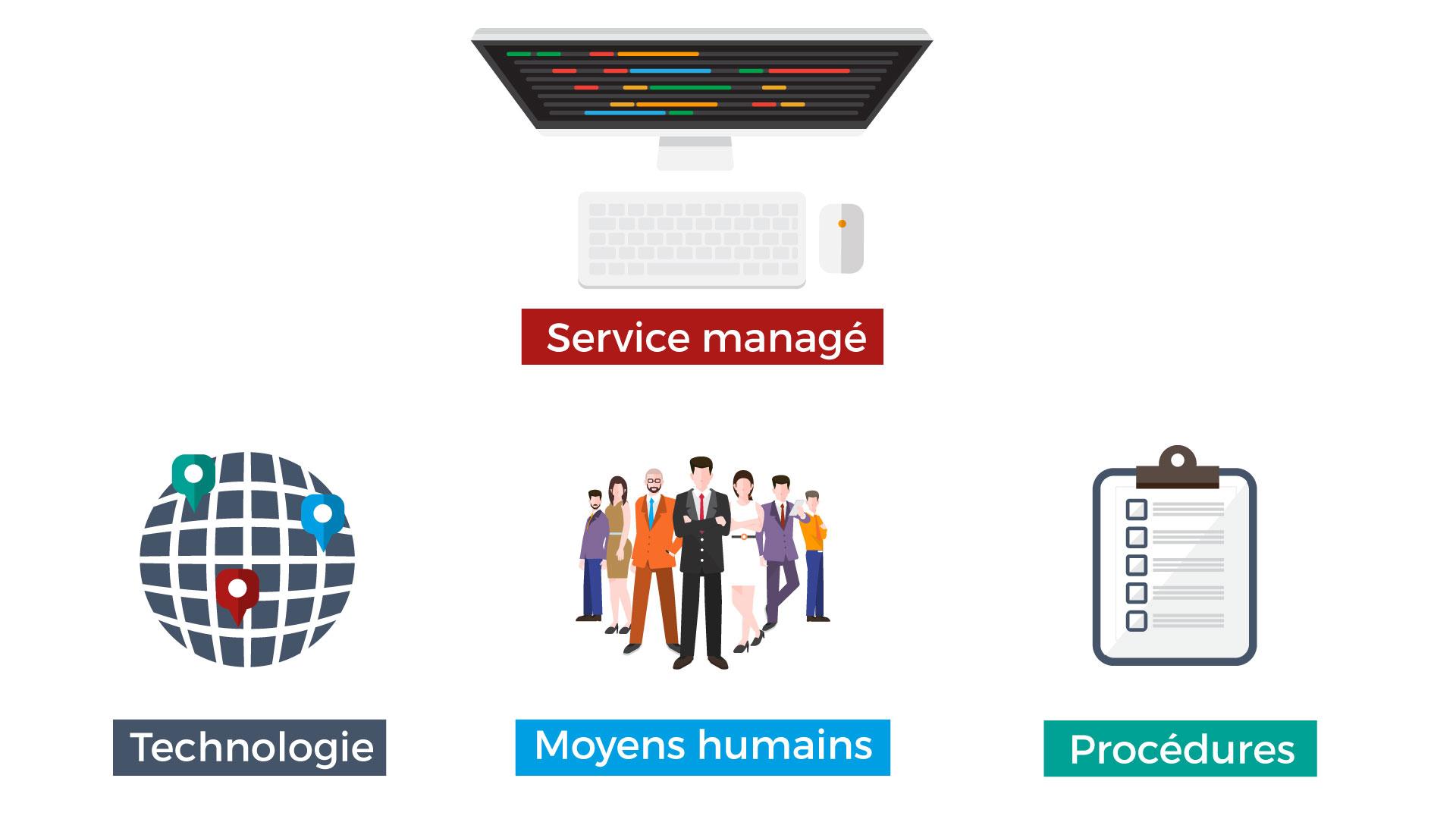 Technologie-procédure-humain